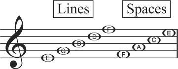 Learn Treble Clef Line and Space Notes on the Music Staff in 3 Easy Steps | Adult Piano Lesson Guide