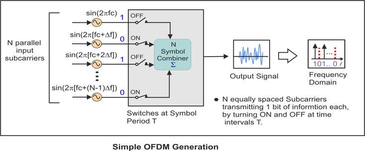 Concepts of Orthogonal Frequency Division Multiplexing (OFDM) and 802.11 WLAN