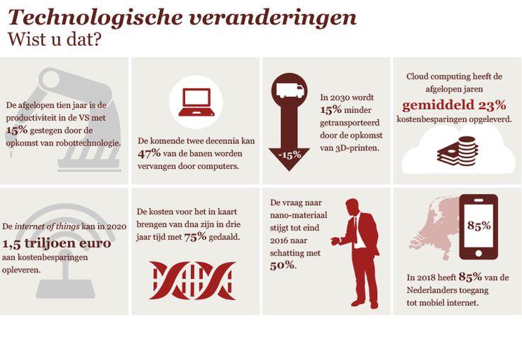 Megatrends - Infographic 'Technologische veranderingen'  Zie voor meer informatie www.pwc.nl/megatrends