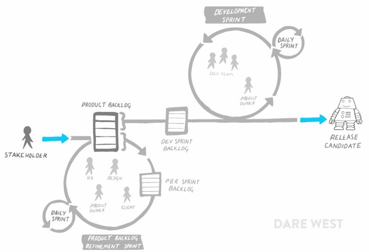 Why being agile doesn't make you Agile. — Dare West
