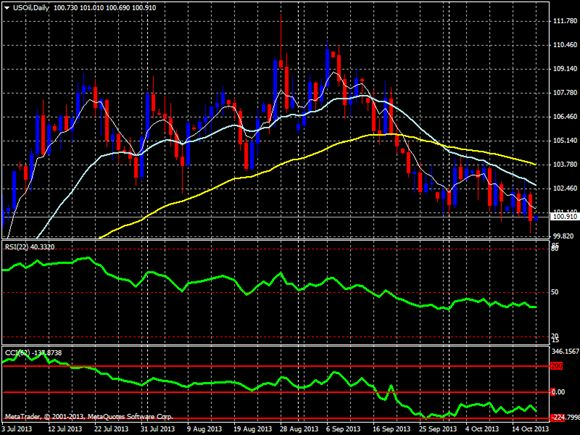 nymex crude oil daily chart