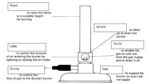 anatomy of bunsen burner