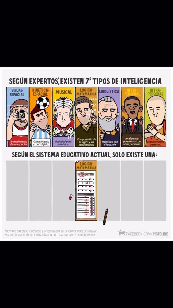 Genial reflexión... para tenerlo muy presente.... los distintos tipos de inteligencia para llegar a la variada tipología de alumnos.