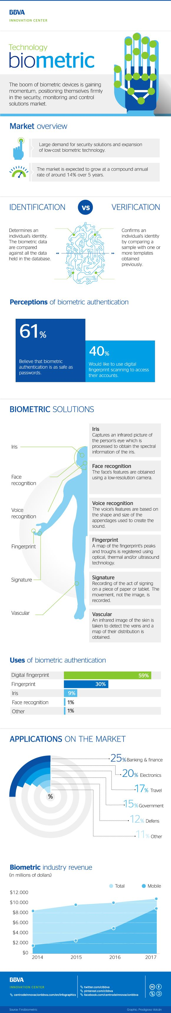 #Infographic: Biometric Technology