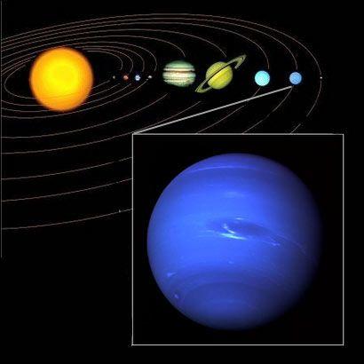 Position de Neptune dans le système solaire. Etymologie : fils de Saturne et frère de Jupiter, Neptune est le Dieu de la Mer dans la mythologie romaine. Découverte : en 1846, par l'astronome allemand Johann G. Galle d'après les calculs de U. Leverrier. Signe particulier : en raison de l'orbite très irrégulière de Pluton, Neptune a été la planète la plus éloignée du Soleil entre 1979 et 1999.