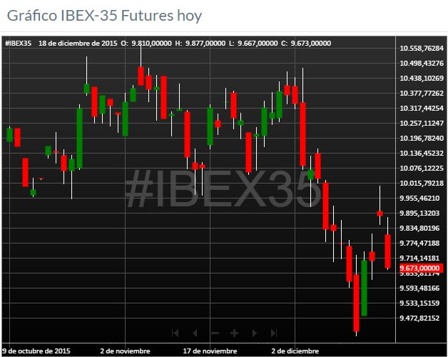 Foro de IBEX 35 tiempo real y cotización, foro de bolsa y estrategias de inversión