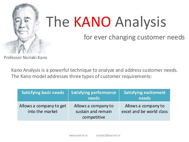 Kano Model for Customer Needs