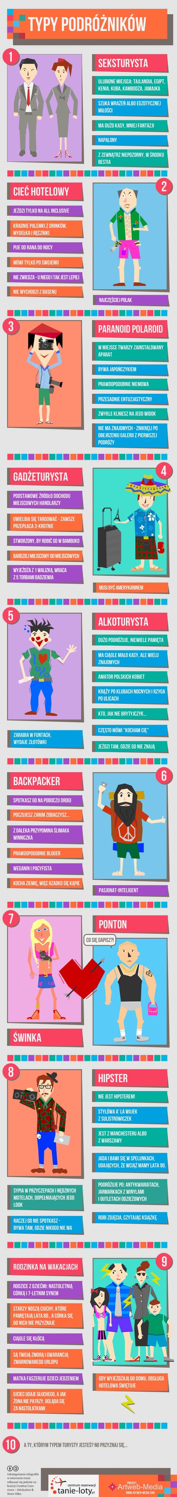 Typy podróżników