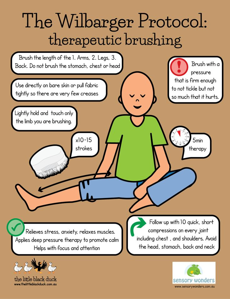 Awesome chart on the Wilbarger Brushing Protocol! I have talked about this before, but now here is a nice visual to help you remember how to do it. Miriam, Mod.