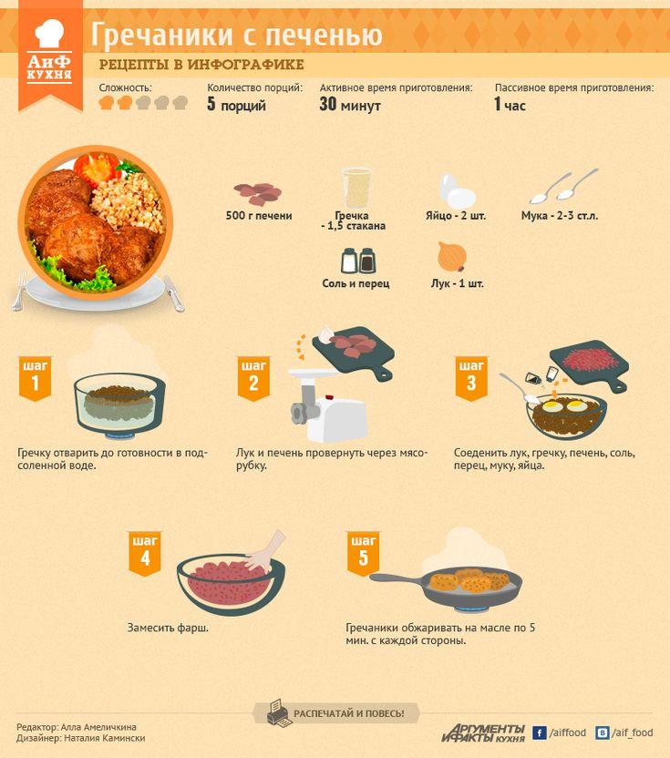Рецепты в инфографике: гречаники с печенью   Рецепты в инфографике   Кухня   АиФ…