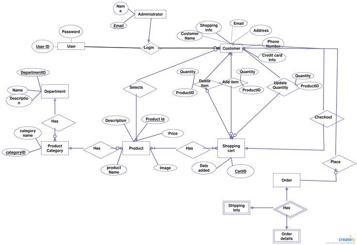 Largest er diagram electrical work wiring diagram 42 best entity relationship diagram templates images on pinterest rh pinterest com data model er diagram visio ccuart Choice Image