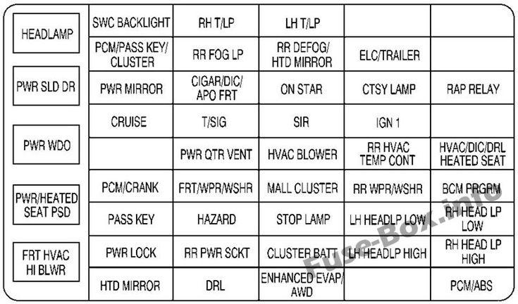 Instrument Panel Fuse Box Diagram  Chevrolet Venture  2000  2001  2002  2003  2004  2005