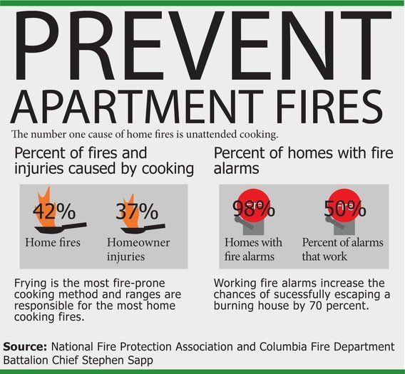Safety Tips For Apartment Life The Maneater Fire Safety Tips Safety Tips Health And Safety