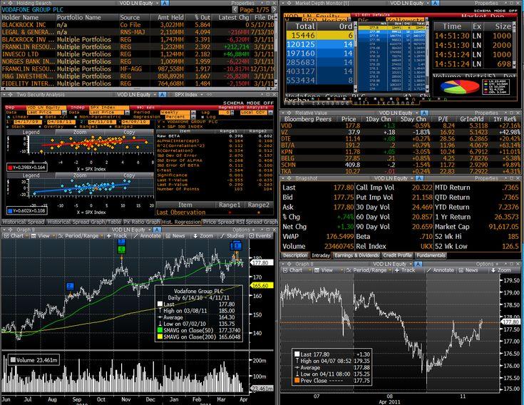 Bloomberg Trading Order Management System