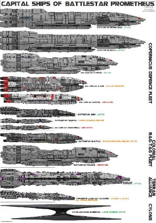 Capital Ships of Battlestar Prometheus