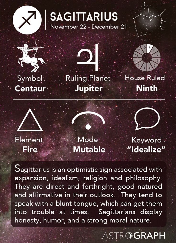 Sagittarius Cheat Sheet Astrology - Sagittarius Zodiac Sign - Learning Astrology - AstroGraph Astrology Software