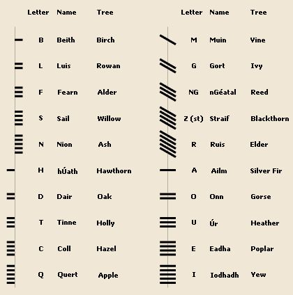 "Ogham Alphabet - is an Early Medieval alphabet used primarily to write the Old Irish language, and the Brythonic language. Ogham is sometimes called the ""Celtic Tree Alphabet"", based on a High Medieval Bríatharogam tradition ascribing names of trees to the individual letters."
