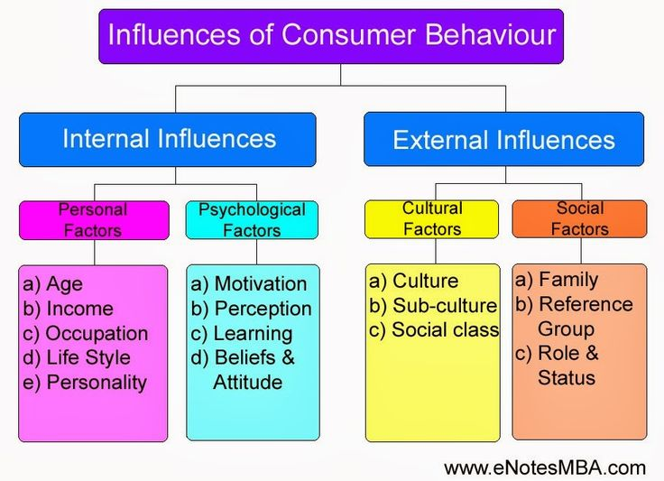 Influences of Consumer Behaviour. Visit http://www.enotesmba.com/2014/03/mba-notes-factors-influencing-consumer-behaviour.html