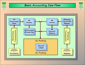 This Flow Chart Describes The General Accounting System