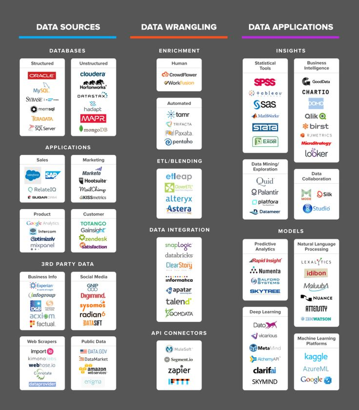 http://social-media-strategy-template.blogspot.com/ The Data Science Ecosystem in One Tidy Infographic - Data Science Central Good overview over tools, services etc. of relevance within the data analytical value chain