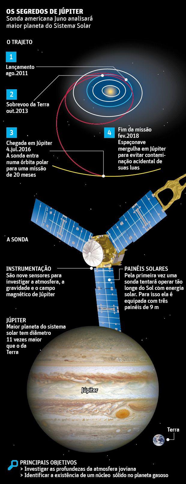 Após longa jornada, sonda Juno entra na órbita de Júpiter com sucesso - 05/07/2016 - Ciência - Folha de S.Paulo