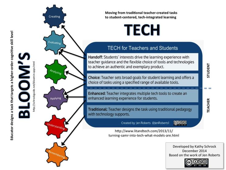 Jen Roberts (@jenroberts1) has developed a new model that concentrates more on moving from traditional teacher-created tasks  to student-centered, tech-integrated learning. She calls it TECH.