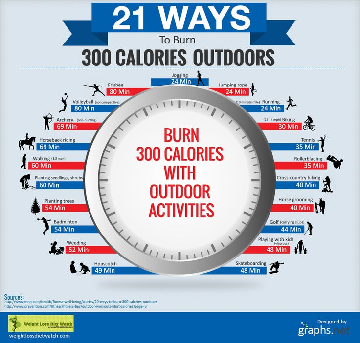 Burn More Calories Not Runnning: This Info Graphic Provides Information On 21 Ways To Burn