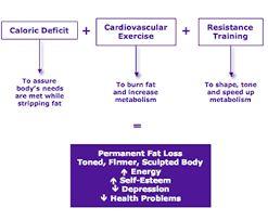 500 calorie deficit scales. #CalorieDeficit #ATB #YCH