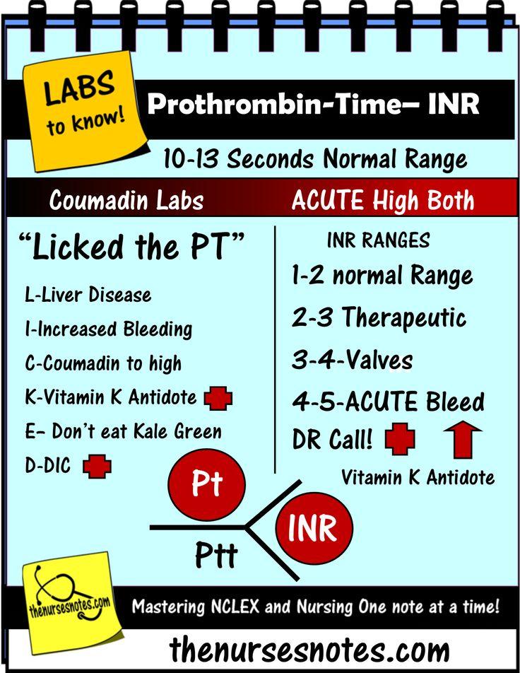 nursing_labs_mnemonics_Coagulation_Labs_PT_PTT_INR_Nurse_Kamp