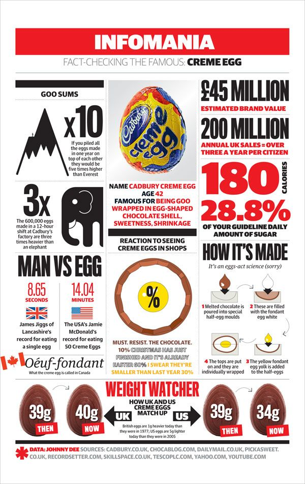 1000 images about easter infographics on pinterest for Easter egg fun facts