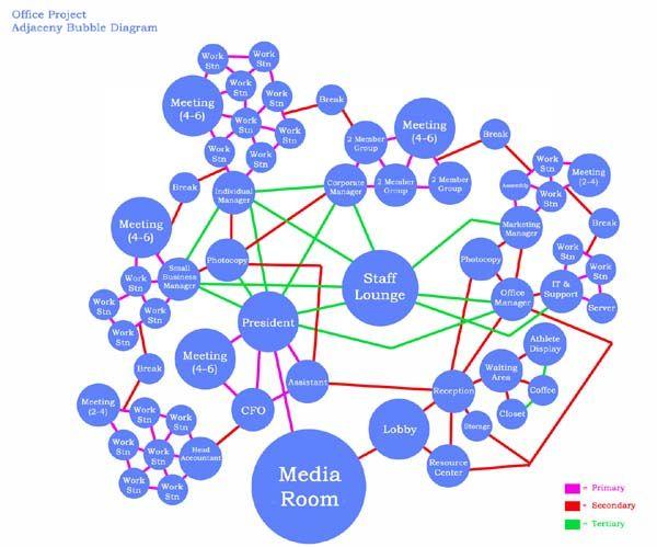 Office Project, Adjacency Bubble Diagram