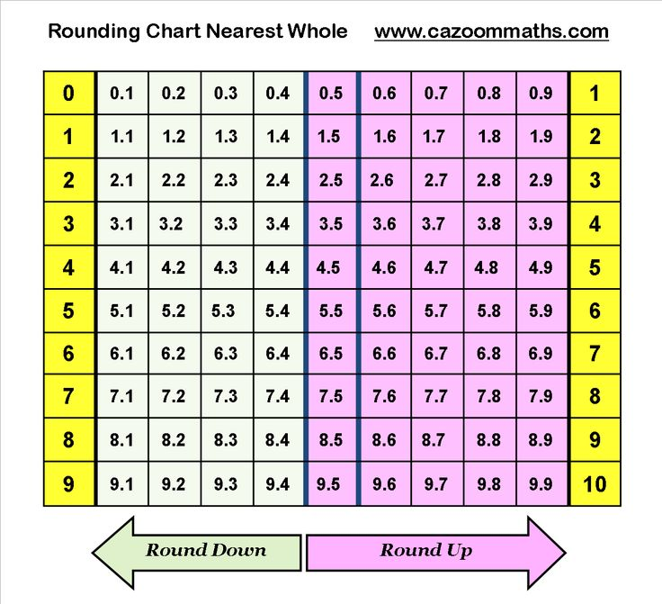 Periodic table periodic table of elements with atomic mass rounded 12 best maths and science images on pinterest high school maths periodic table periodic table of elements with atomic mass rounded urtaz Image collections