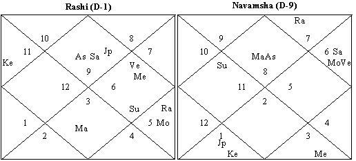 Use Of Navamsa Chart - Use of navamsa chart in astrology esoteric