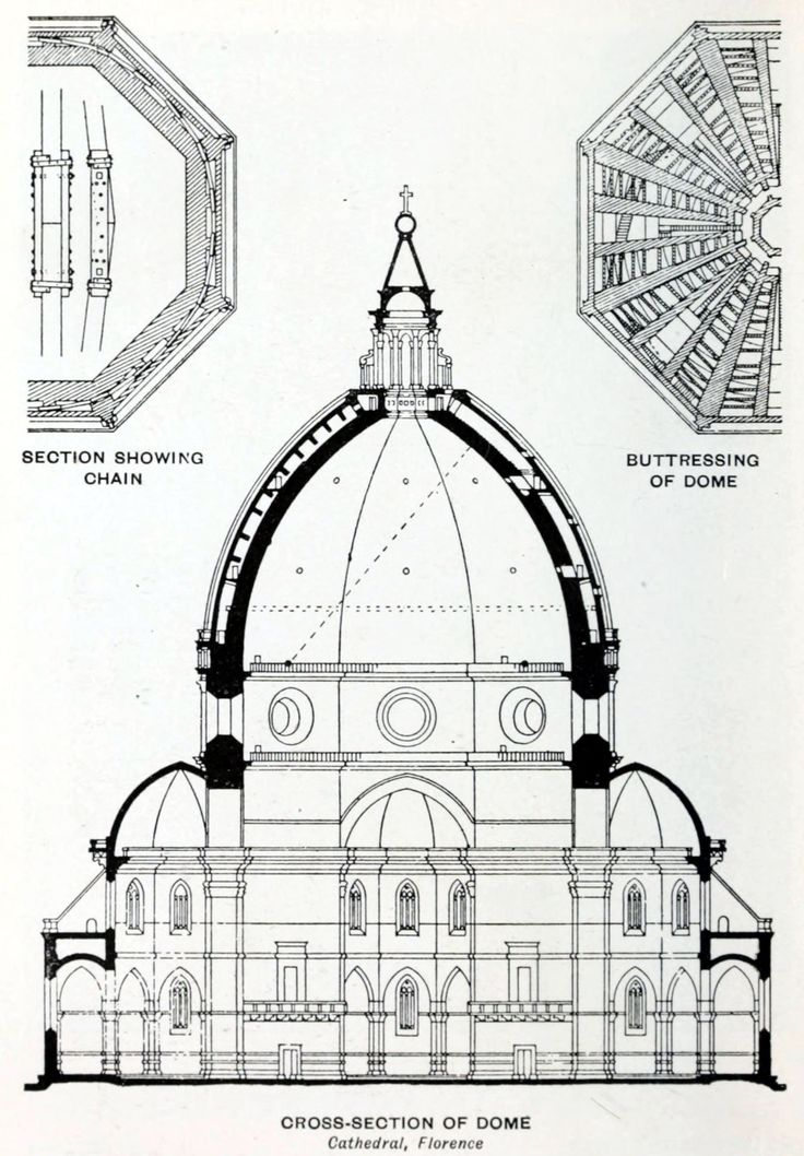 Section of Brunelleschi's dome of the cathedral, Florence (1420-36). Note the double shell of the dome