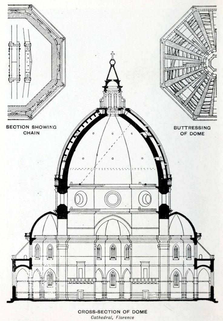 Mejores 54 im genes de renacimiento italiano quattrocento for Arquitectura quattrocento y cinquecento