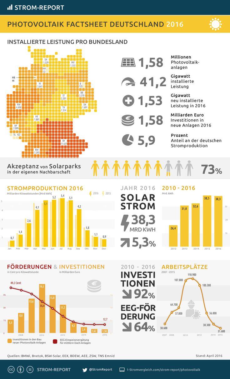 17 best Infografik Photovoltaik - Solar images on Pinterest   Info ...