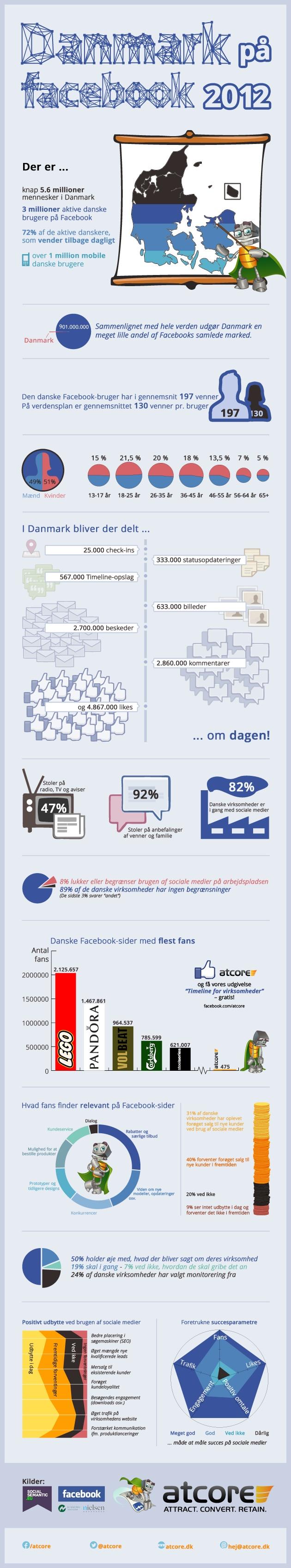 Danmark på Facebook 2012 #infographic
