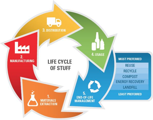 life cycles of paper and plastic bags environmental sciences essay Five years after ireland instituted a 15 euro cent levy on plastic bags in 2002 – irish stores had been giving out 12 billion each year for free – a paper published in environmental and resource economics suggested a 90 percent reduction in use.