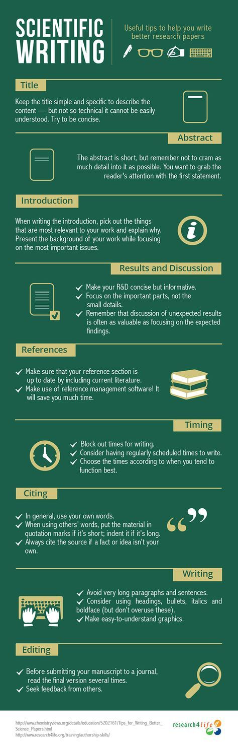 Infographic Tips for writing better science papers