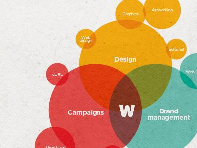 Great venn diagram visualisation, plus more of that colour mix overlap.