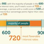 What is a Good Credit Score Rating?