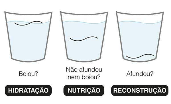 Hidratação Capilar (Caseira): Seca, Seca, Encaracolada … [2019]   – cuidado com a pele