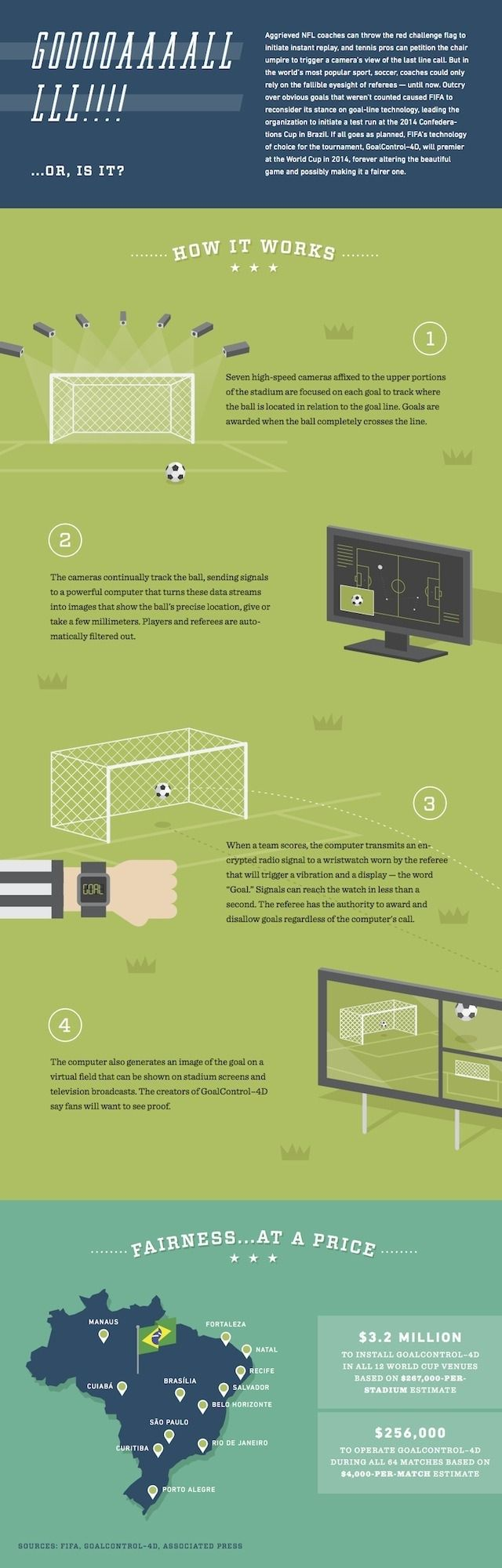 Goal line technology is currently making its international debut at the Confederations Cup. Here's how the slick system works.
