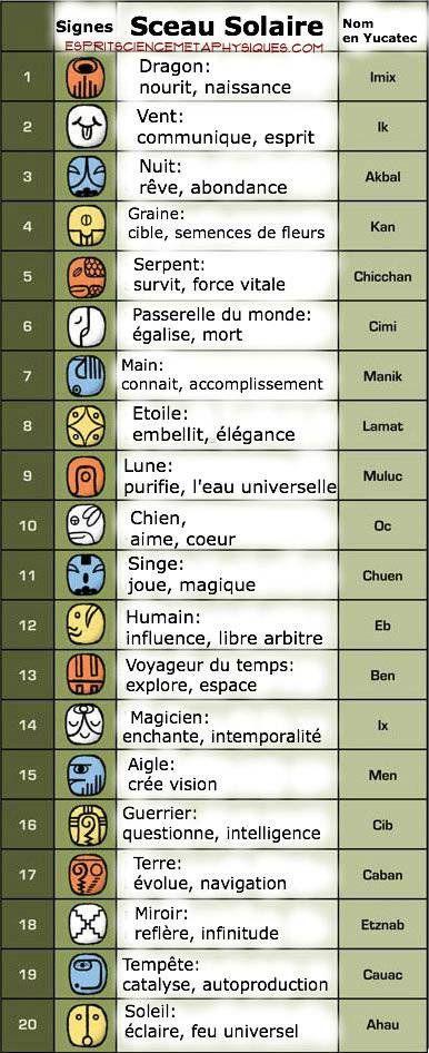 Astrologie-Aztéque