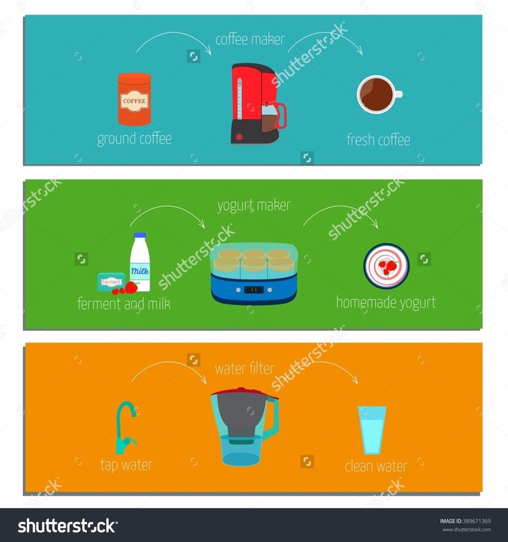 Set Of Three Easy Recipe Instructions How To Make Cook Yogurt In Yogurt Maker, Get The Pure Water Via The Water Filter, Make Coffee Using The Coffee Maker. Vector Illustration In A Flat Style - 389671369 : Shutterstock