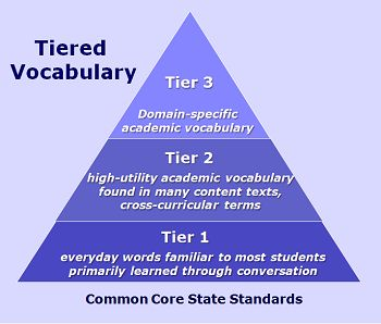http://pinterest.com/lullc/vocabulary-and-word-learning/: CCSS Tiered Vocabulary Made Simple | Learning Unlimited