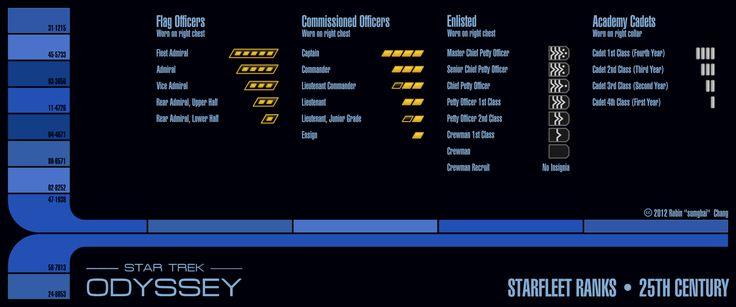25th Century Starfleet Ranks by sumghai on DeviantArt