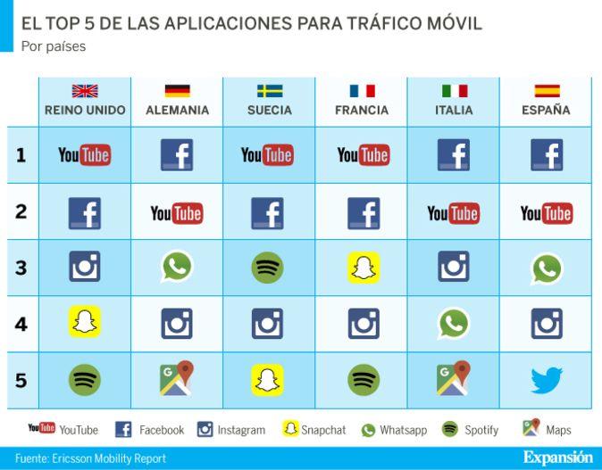 43 best Social images on Pinterest Social networks, All star and - copy tabla periodica en espaã±ol e ingles