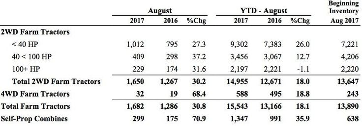 AEM data shows Canadian new tractor sales up 18.1% in 2017 #farming #organic #farm #farmers #farmersmarket #agriculture #outdoors #food