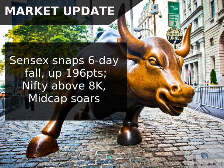 #ClosingBell : Short covering and positive global cues helped the BSE #Sensex snap six-day losing streak and the #Nifty close above 8000 level on Tuesday after volatility. The broader markets outperformed benchmarks with the BSE #Midcap and #Smallcap indices rising more than 1.1 percent. Commodities also bounced back after fall in dollar. The 30-share #BSE Sensex was up 195.64 points at 25960.78 and the 50-share #NSE Nifty climbed 73.20 points to 8002.30. The market breadth also turned…